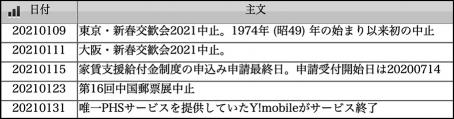 2021010501